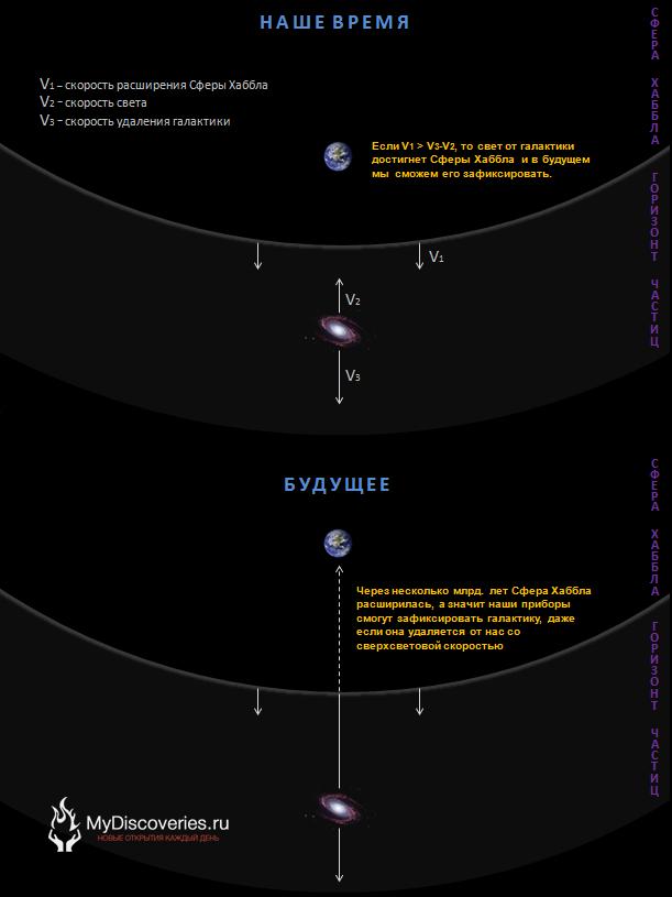 схема галактик Mydiscoveries