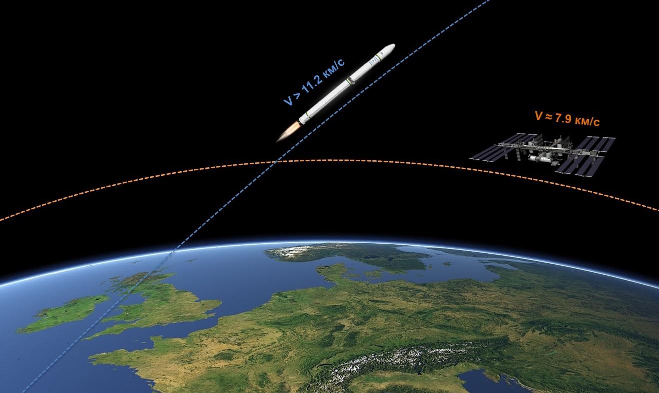 Космический аппарат, разогнанный до второй космической скорости, преодолевает гравитационное поле и покидает замкнутую орбиту тела