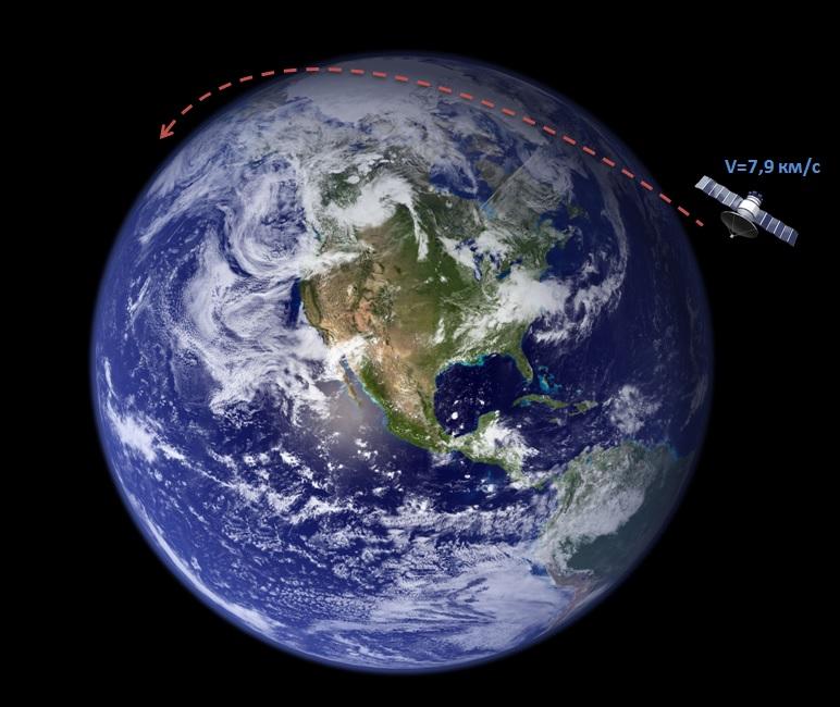 Спутник, двигаясь вокруг Земли с первой космической скорость, остается на стабильной орбите
