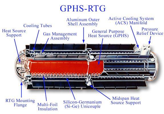"""Схема РИТЭГа, установленного на космическом аппарате """"Кассини"""""""